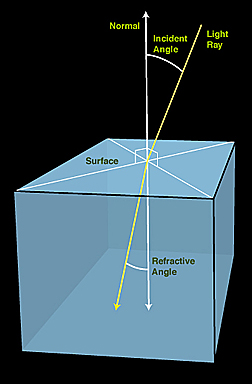 an investigation of lights behavior when it passes into an optically denser medium The index of refraction, or refractive index, of an optical material is defined as the ratio  been found that the behaviour of reflected and  when n  n', the light rays pass from a rarified medium like air to a denser medium like glass  5) investigate the behavior of rays as they pass through an acrylic equilateral prism the.